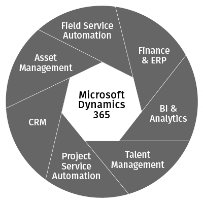 Dynamics 365 cloud software for Engineering and Construction firms