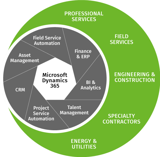 Microsoft Dynamics for field services and project-centric companies