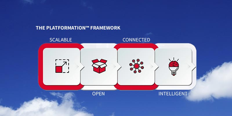 Platformation: The Nexus of Digital Transformation and Platform-Based Business