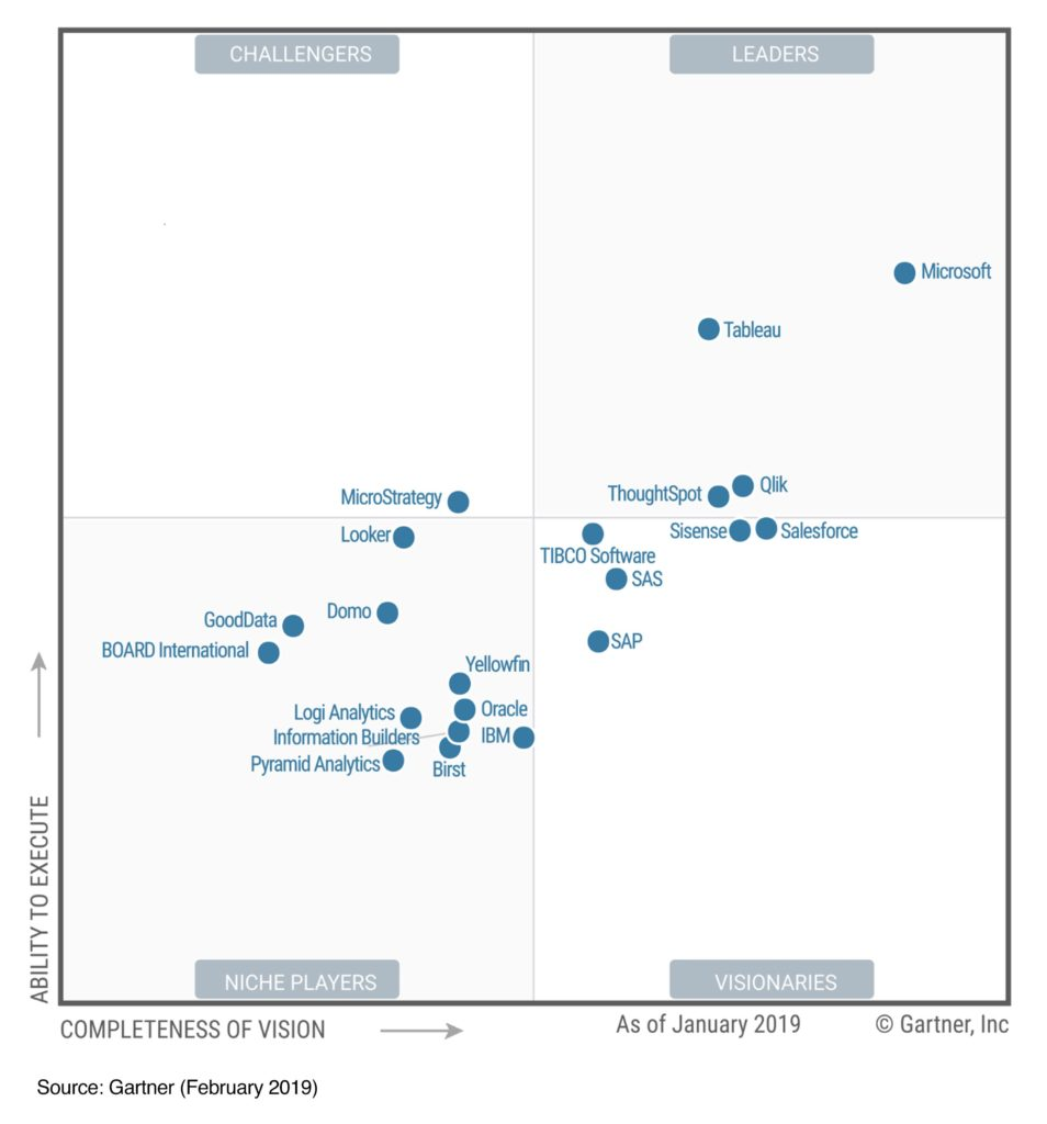 Microsoft Does It Again 12 Years Gartner Magic Quadrant