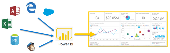Power BI leader recognition Gartner Magic Quadrant 2019